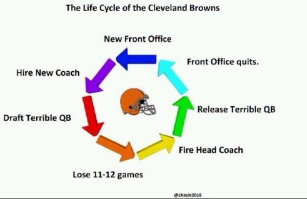 Browns Terrible Circle