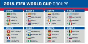 A reminder of the Groups at the 2014 FIFA World Cup in Brazil