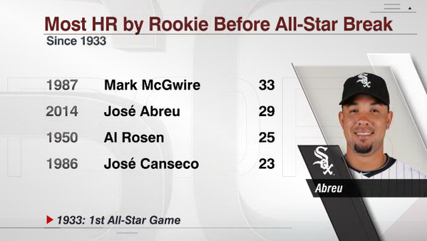 Jose Abreu HR in 1st Half Graphic
